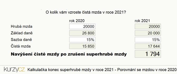 Mzda v roce 2021 - zušení superhrubé mzdy